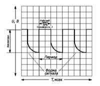 8.3 Применение осциллографа для наблюдения рабочих сигналов системы   управления