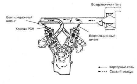 8.8 Система управляемой вентиляции картера (PCV)