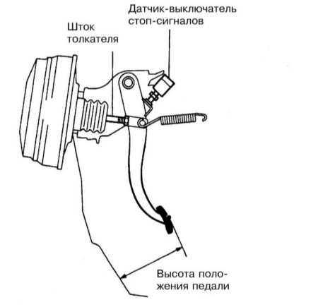 11.13 Регулировка педали ножного тормоза