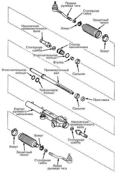 12.15 Проверка состояния, снятие и установка тяг рулевого привода