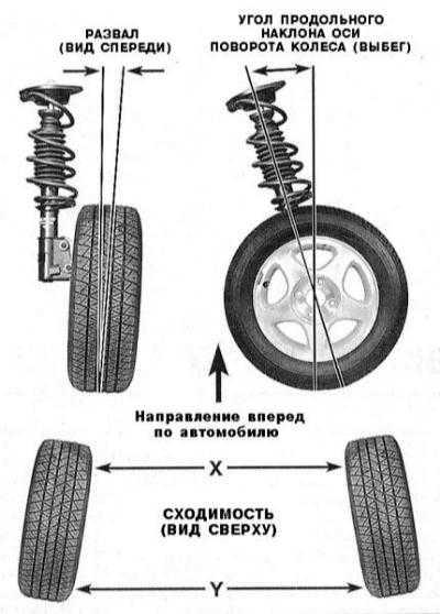 12.21 Углы установки колес