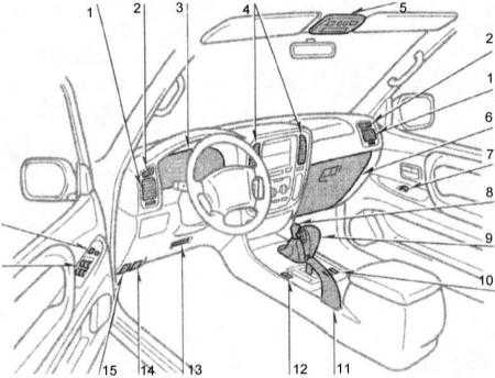 2.0 Органы управления и приемы безопасной эксплуатации автомобиля