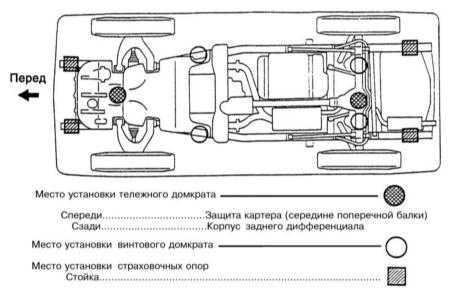 1.5 Поддомкрачивание и буксировка Toyota Land Cruiser