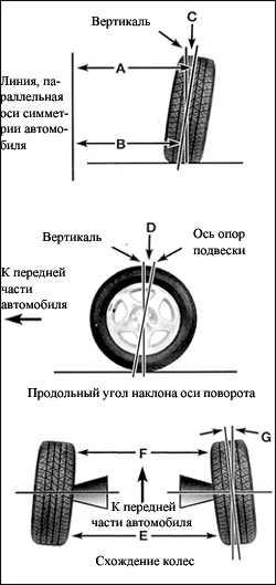 9.15 Углы установки передних колес