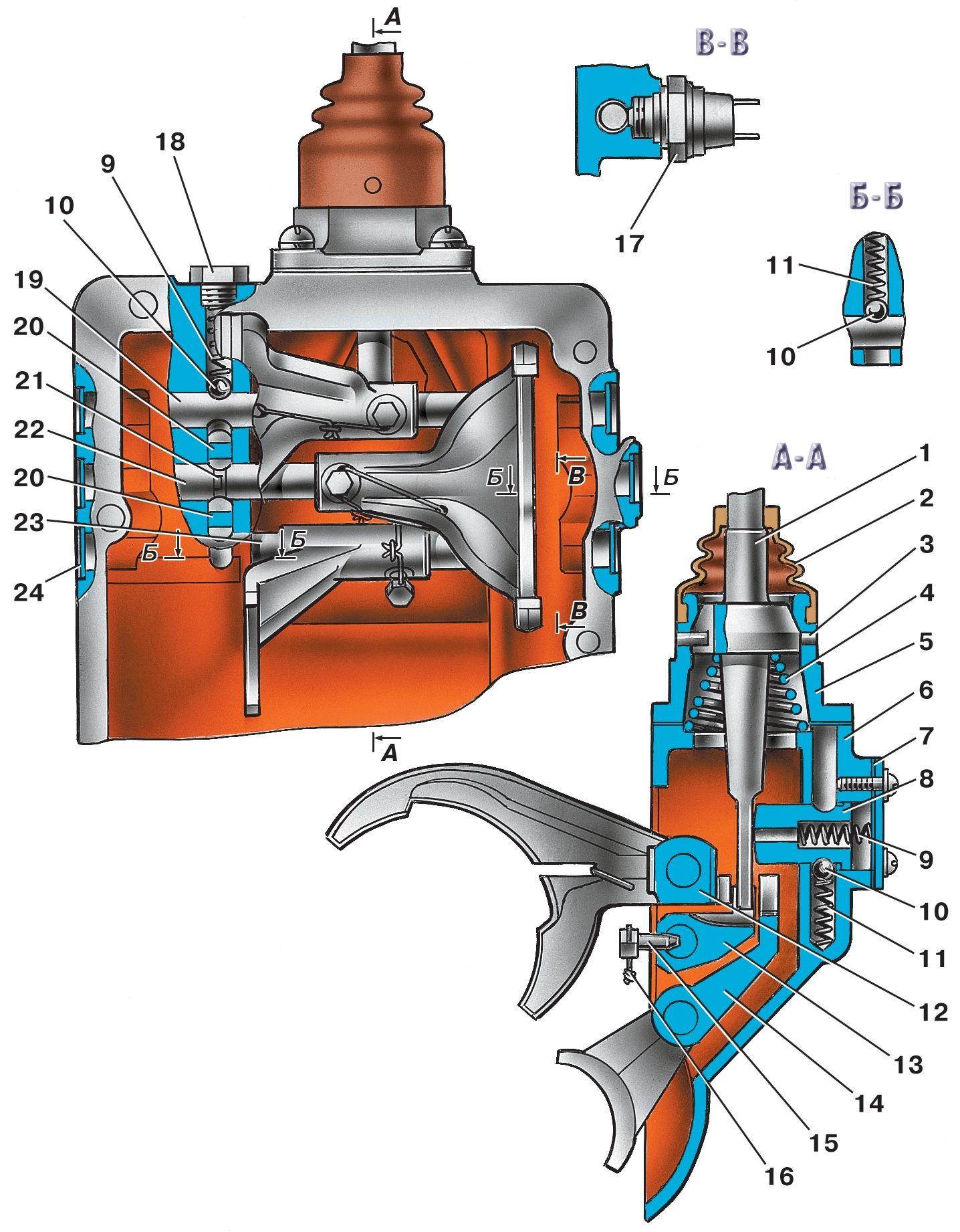 Схема коробки передач уаз