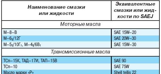 1.3 Смазывание автомобиля УАЗ 3151