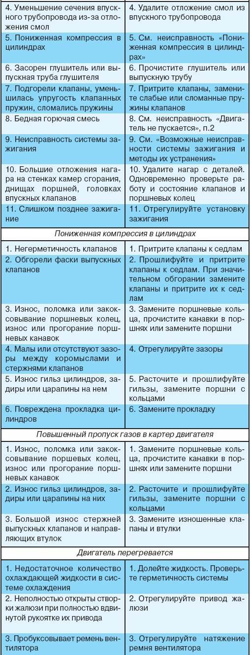 3.2 Возможные неисправности двигателя, их причины и методы устранения УАЗ 3151