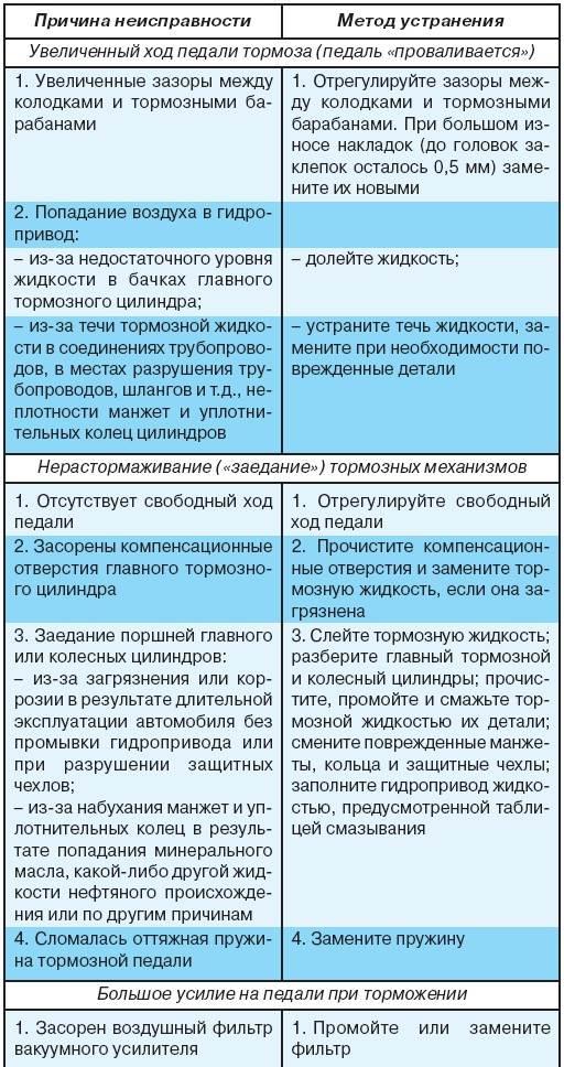 7.2 Возможные неисправности рабочей тормозной системы, их причины и методы устранения