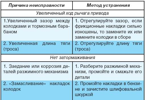 7.4 Возможные неисправности стояночной тормозной системы, их причины и методы устранения