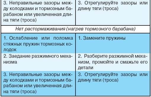 7.4 Возможные неисправности стояночной тормозной системы, их причины и методы устранения УАЗ 3151