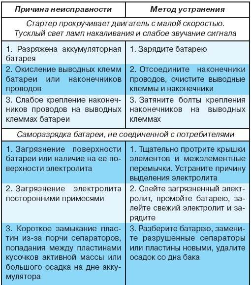 8.2 Возможные неисправности аккумуляторной батареи, их причины и методы устранения УАЗ 3151