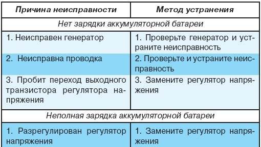 8.5 Возможные неисправности регулятора напряжения, их причины и методы устранения УАЗ 3151