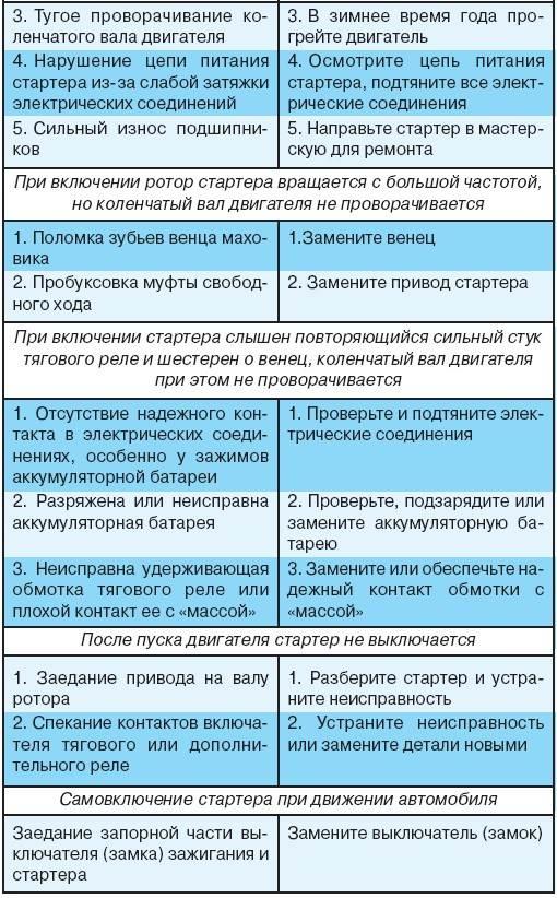 8.7 Возможные неисправности стартера, их причины и методы устранения УАЗ 3151
