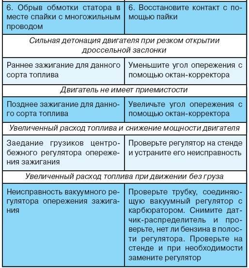 8.9 Возможные неисправности системы зажигания, их причины и методы устранения УАЗ 3151