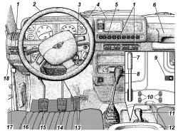 1.4 Органы управления и панель приборов