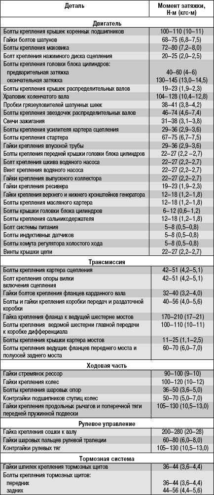 12.1 Приложение 1. Моменты затяжки резьбовых соединений