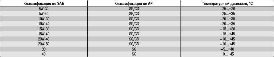 12.2 Приложение 2. Температурный диапазон применяемости моторных масел