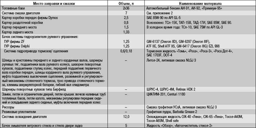 12.3 Приложение 3. Горюче-смазочные материалы и эксплуатационные жидкости