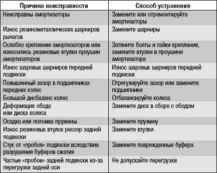 3.11.4 Возможные причины стуков в подвеске и трансмиссии и способы их устранения
