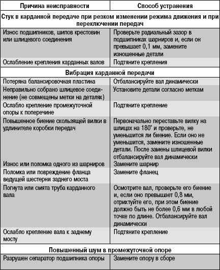 3.11.6 Возможные стуки (шумы) карданной передачи, их причины и способы устранения