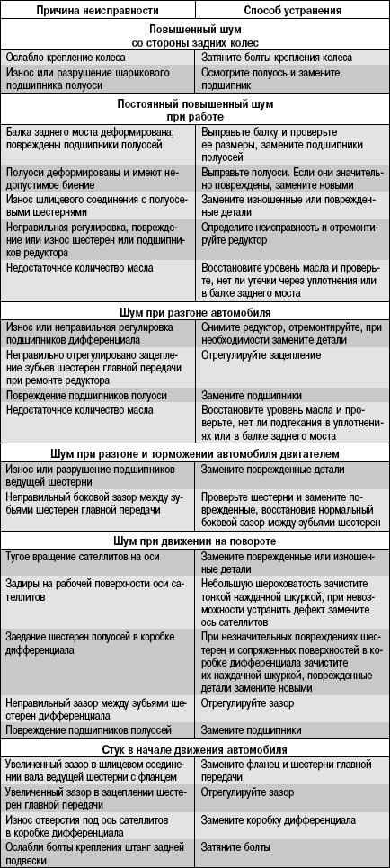 3.11.8 Возможные стуки (шумы) заднего моста, их причины и способы устранения