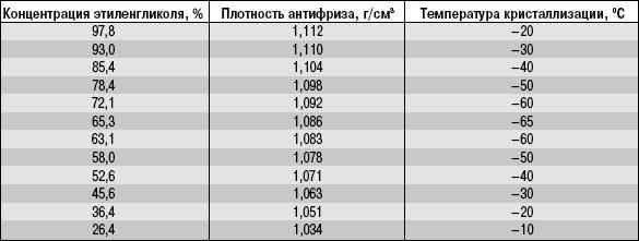 13.3 Охлаждающие жидкости УАЗ 31519