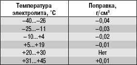15.1 Как подготовить автомобиль к зиме