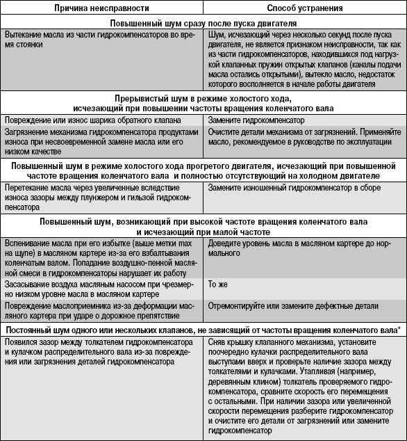 5.14.4 Возможные неисправности гидротолкателей, их причины и способы устранения