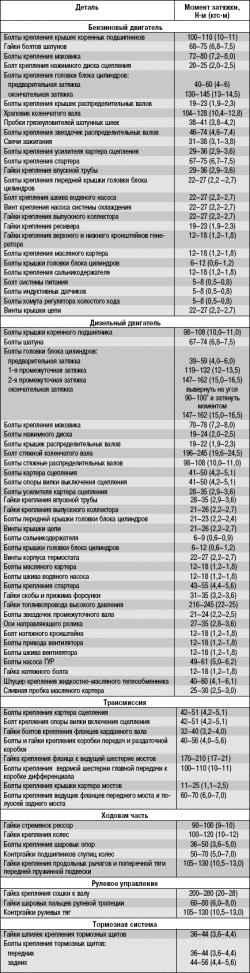 17.1 Приложение 1. Моменты затяжки резьбовых соединений УАЗ 31519