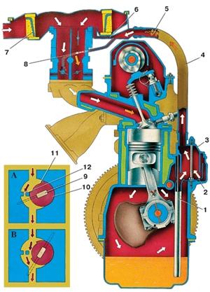 3.14.5 Вентиляция картера двигателя