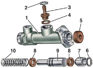 7.1.8 Разборка, контроль, ремонт и сборка главного и рабочего цилиндров