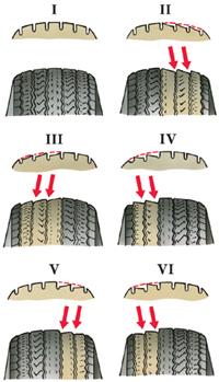 8.4 Возможные неисправности ходовой части, их причины и методы устранения ВАЗ 2101