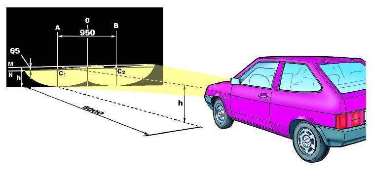 Регулировка света фар на автомобиле ваз 2108, ваз 2109, ваз 21099