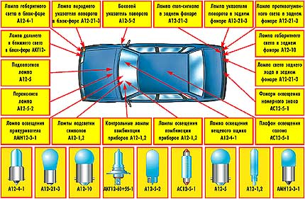 5.2.3 Неисправности электрооборудования ВАЗ 21099