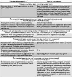 5.13.4 Возможные неисправности гидротолкателей, их причины и способы устранения