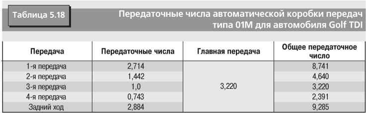 Таблица 7.5 Элементы