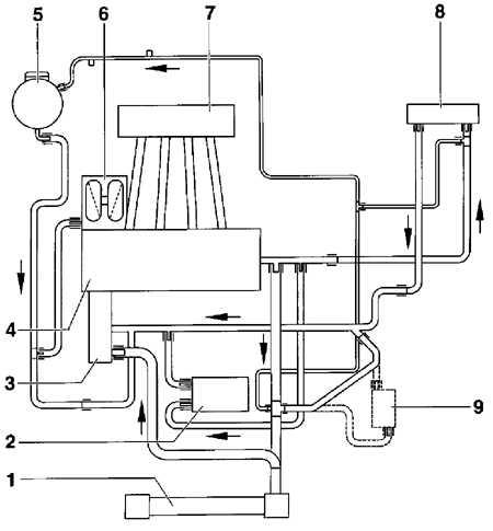 3.0 Система охлаждения
