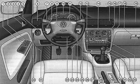 1.0 Органы управления, приборы и оборудование Volkswagen Passat B5